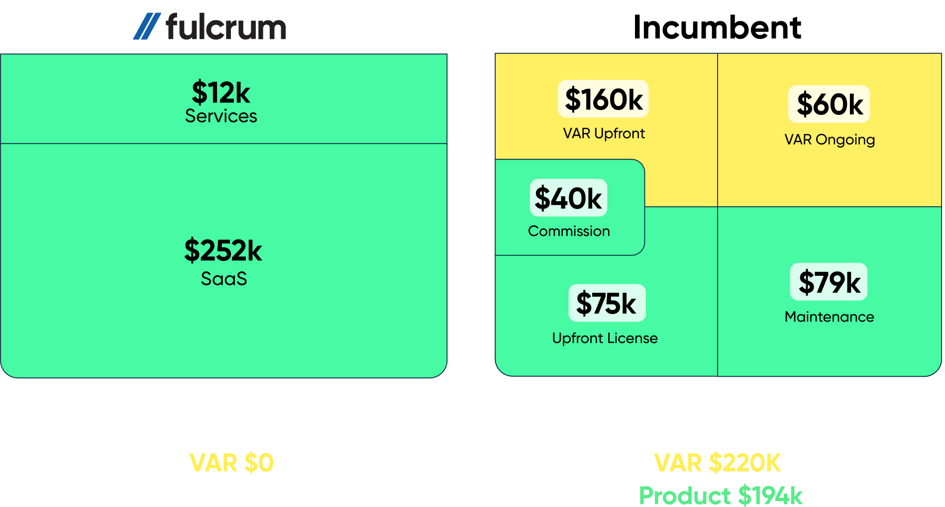 fulcurm cost of ownership example